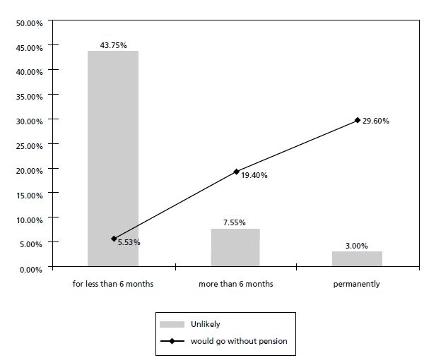 Figure 12:  Estimation of the percentage of people going for a short time without portability*