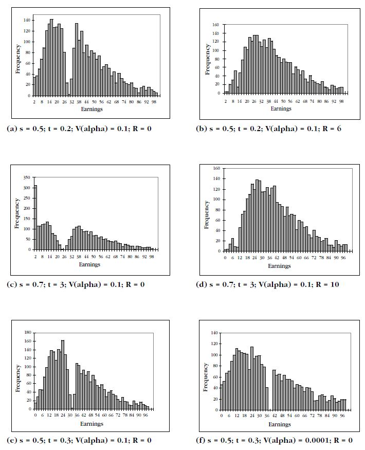Figure 3: Simulated earnings distributions