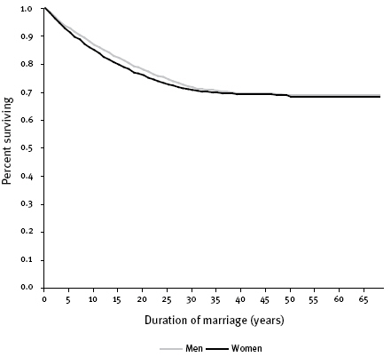 Figure 1: Survival estimates of marriage breakdown for analytic sample, by sex