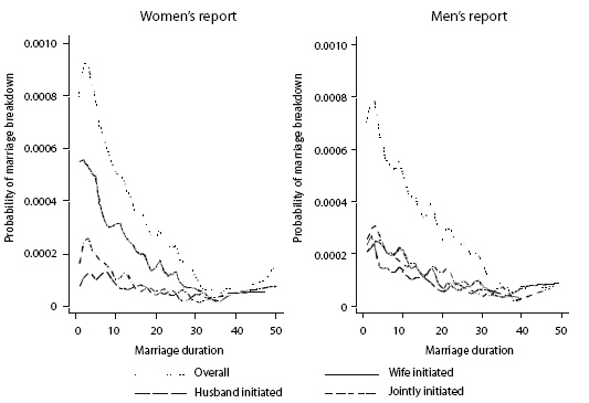 Figure 3: Hazard rates of marriage breakdown and men's and women's reports' of who initiated separation