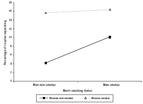 Figure 1: Percentage of couples separating over two years as a function of men's and women's smoking status