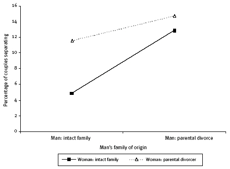 Figure 2: Percentage of couples separating over two years as a function of the characteristics of men's and women's family of origin (parental separation)