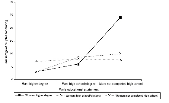 Figure 3: Percentage of couples separating over two years as a function of the characteristics of men's and women's level of educational attainment