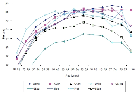 Figure 12: Home ownership rates by age of female head