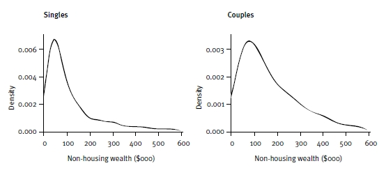 Figure 2: Distribution of non-housing wealth: single and couple home owners over Age Pension age, 2003–04