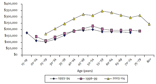 Figure 5: Average value of own home by age, 1993–94 to 2003–04 ($2003–04)
