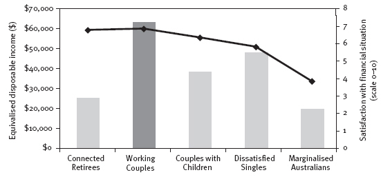 Figure 3: Mean equivalised disposable annual income and mean satisfaction with financial situation for contemporary Australian archetypes
