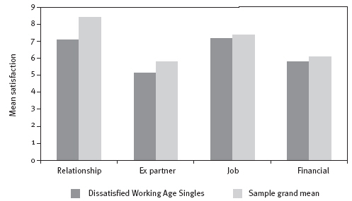 Figure 6: Mean satisfaction with current relationship, relationship with most recent former partner, job, and financial situation comparing the Dissatisfied Working Age singles with the sample grand mean