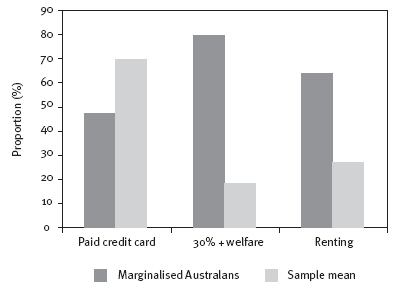 Figure 7: proportion of Marginalised Australians compared to sample mean usually paying credit card debts fully each month, reliant on income support for more than 30 per cent of their income, and renting rather than owning or buying their home