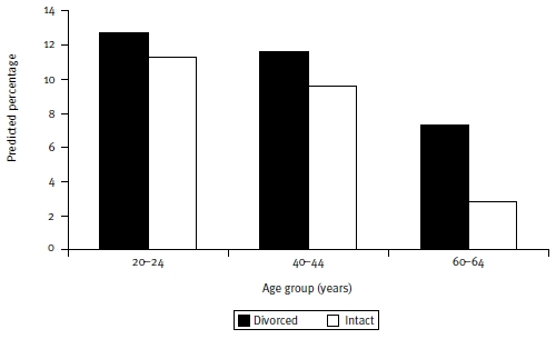 Figure 2: Predicted percentages for anxiety by age and parental divorce