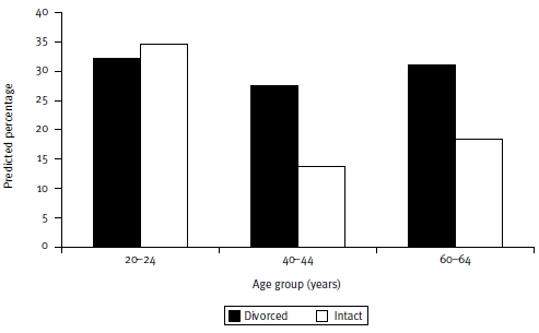 Figure 3: Predicted percentages for leaving the parental home before 17 years by parental divorce and age