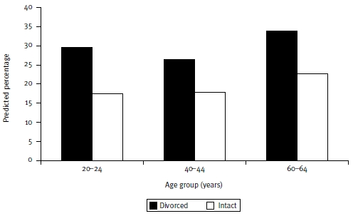 Figure 4: Predicted percentages for not completing tertiary education by age and parental divorce: male only