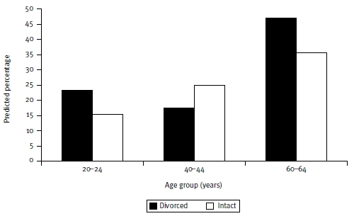 Figure 5: Predicted percentages for not completing tertiary education by age and parental divorce: female only