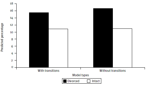 Figure 7: Predicted percentages for currently being separated, by divorced and intact family of origin: complex models with and without adjustment for early role transitions