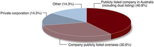 Figure 1.1:Survey Participant Company Classification