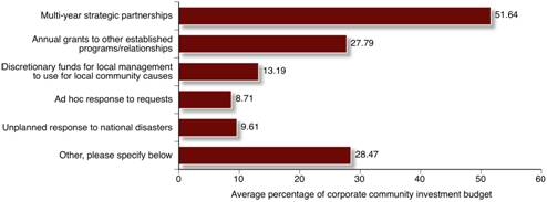 Figure 3.2:Corporate Giving/Community Investment Budget Allocation