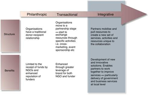 Three Stages of Business and Community Collaboration - This graph shows the  three stages of business