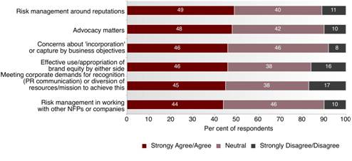 Fig 3.3: Reputation and policy issues - This graph depicts respondents' experience around reputation and policy issues associated with working with business by percentage.