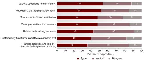 Fig 4.6: Decision making in business community partnerships - This graph depicts the experiences of respondents with decision-making issues when working with business by percentage.