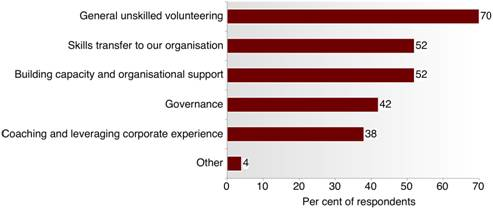 Fig 5.4: Type of Corporate Volunteer involvement - This graph depicts the types of activities in which respondents' corporate volunteers are involved by percentage.