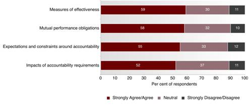 Fig 7.1: Accountability – not-for-profit sector issues when working with business - This graph depicts the degree to which not-for-profit respondents have agreement over accountability issues when working with business by percentage.