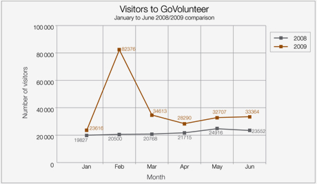 Visitors to GoVolunteer