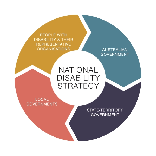 Without Addressing Disability Well >> About People With Disability In Australia Department Of Social