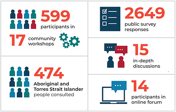 599 participants in 17 community workshops. 474 Aboriginal and Torres Strait Islander people consulted. 2649 public survey responses. 15 in-depth discussions. 14 participants in online forum.
