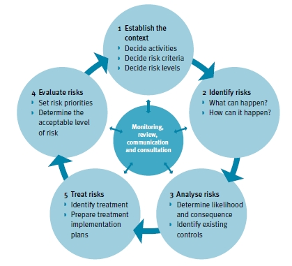 Diagram 4: Key Steps for the Assessment of Risks