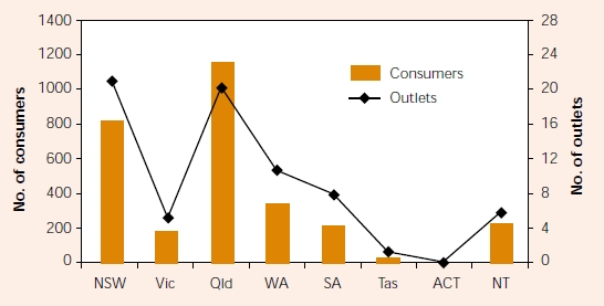 Chart 2.1: Number of consumers and outlets in 'Rural and Remote' areas in each State/Territory, 1999