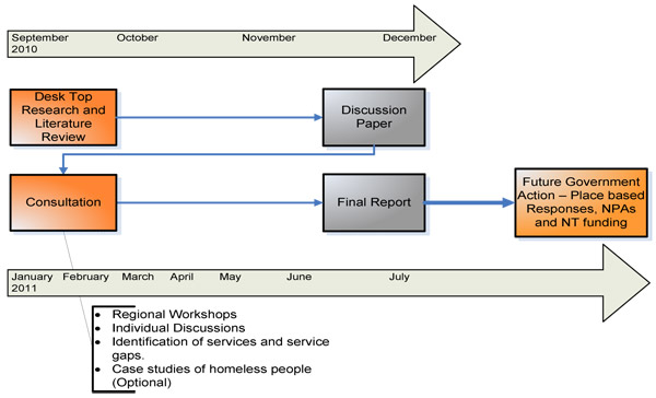 timeline for homelessness profile