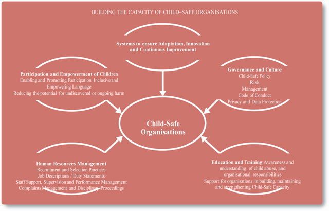 Building the capacity of child-safe organisations
