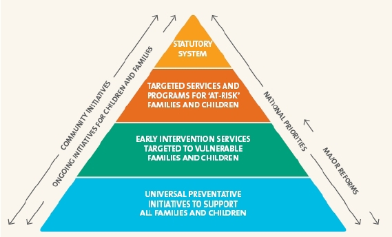 Figure 1. A system for protecting children
