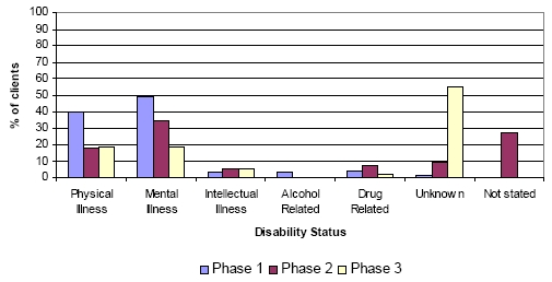Figure 4 - Disability Status - Phase 1, 2, and 3