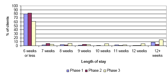 Figure 5 - Length of Stay in Weeks - Phase 1, 2 and 3