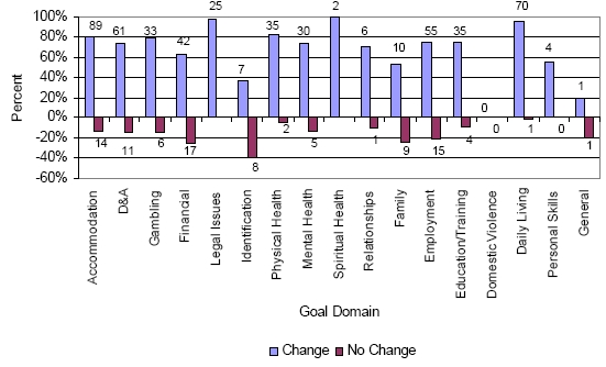 Figure 7 - Change in goals by Goal Domain - Phase 3