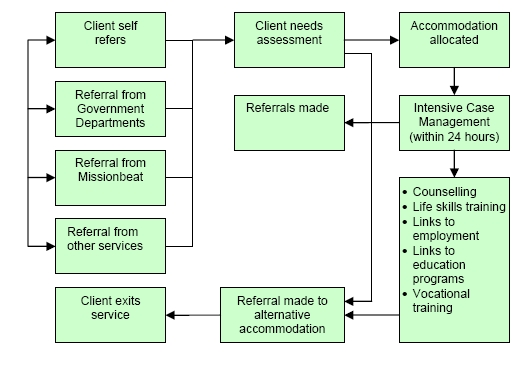 Diagram highlights the current service delivery model for clients residing at Spectrum Apartments