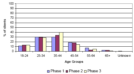 Figure 2 - Comparison of age groups - Phase 1, 2 and 3