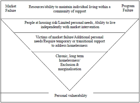 Chart: A veterans' risk of homelessness and factors
