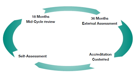 Three year accreditation cycle with mid-cycle review