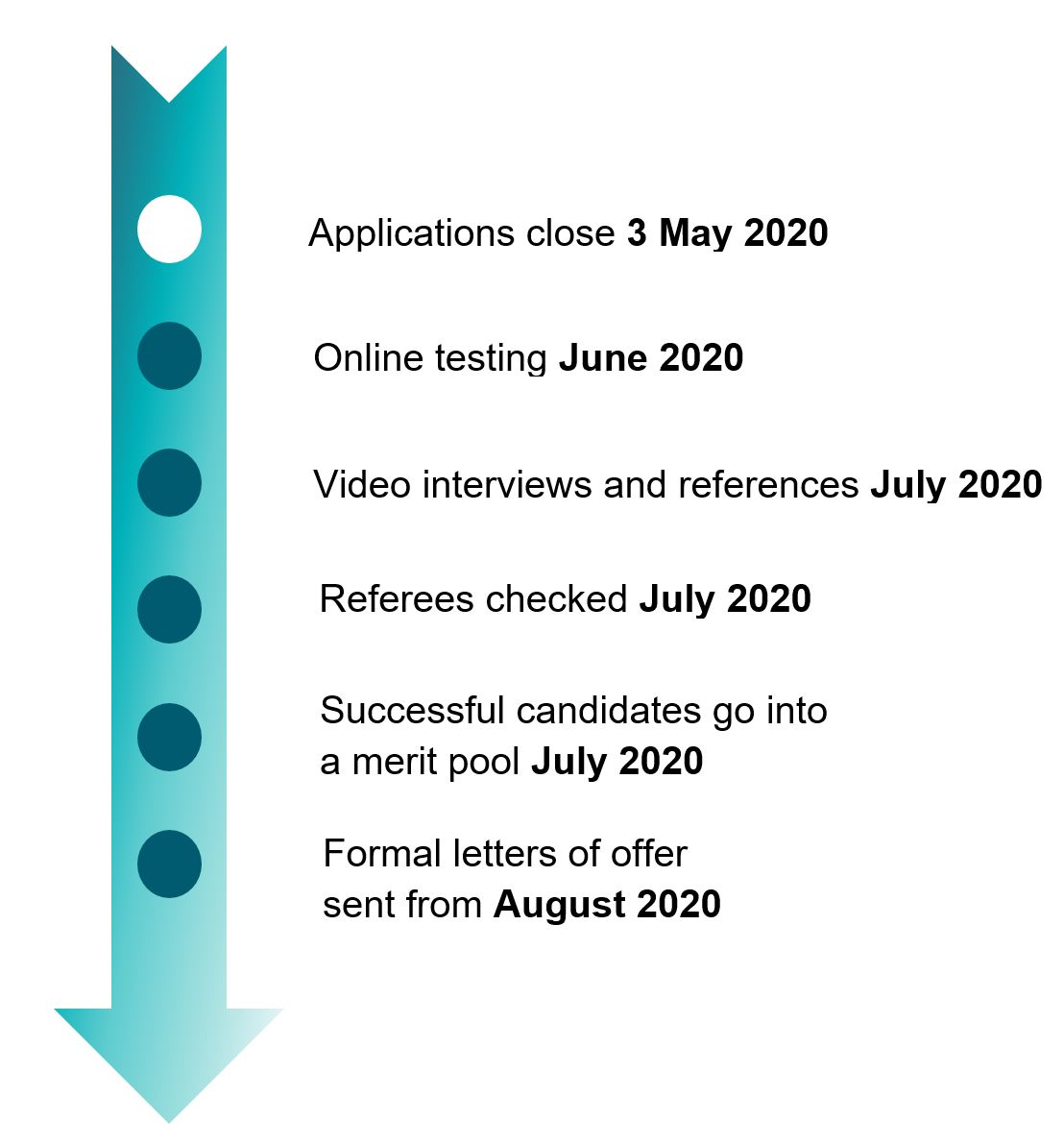Online testing June 2020 > Applications close 3 May 2020 > Video interviews and references July 2020 > Referees checked July 2020Successful candidates go into a merit pool July 2020 > Formal letters of offer sent from August 2020