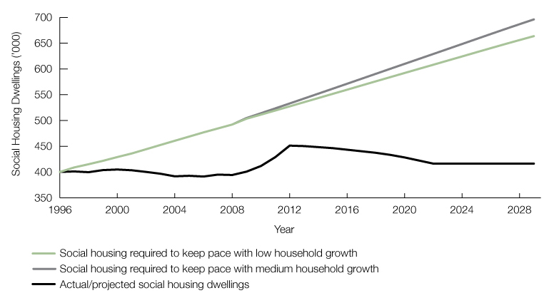 Figure 2: Social housing demand and supply projections