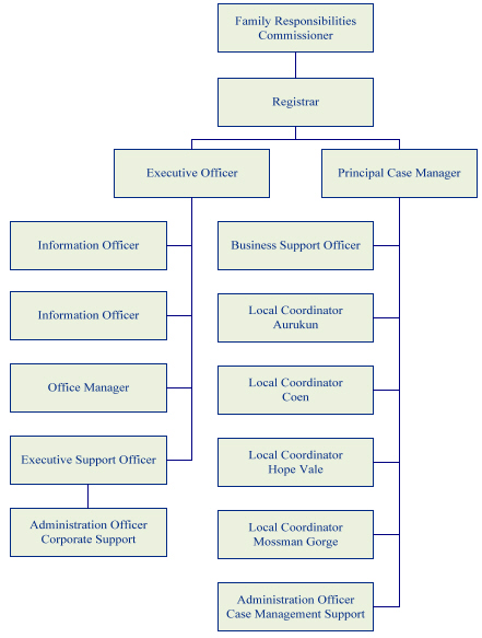 Implementation Review Of The Family Responsibilities