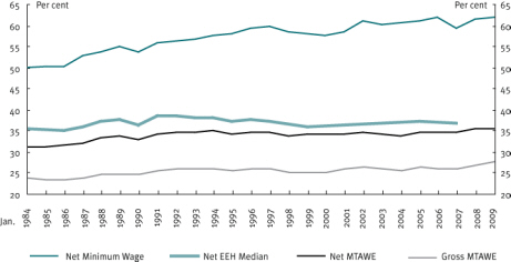 Chart 4 Value of pension relative to earnings, 1984-2009