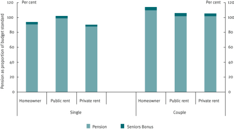 Chart 5 Value of Age Pension relative to budget standard, December 2008