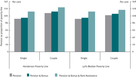 Chart 6 Value of Age Pension relative to Henderson Poverty Line and 50 per cent median poverty line, June 2008