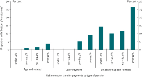Chart 10 Pensioners, incidence of adverse outcomes by pension type and extent of reliance on the pension, 2006