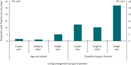Chart 11 Age and disability support pensioners, incidence of adverse outcomes by living arrangements, 2006