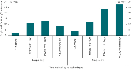 Chart 12 Couple-only and single person pensioners, incidence of adverse outcomes by tenure, 2006