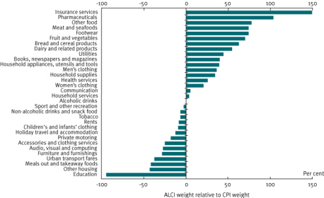 Chart 15 Relative weighting of expenditure items in the age pensioner ALCI and the CPI